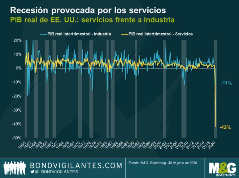 recesión provocada por los servicios