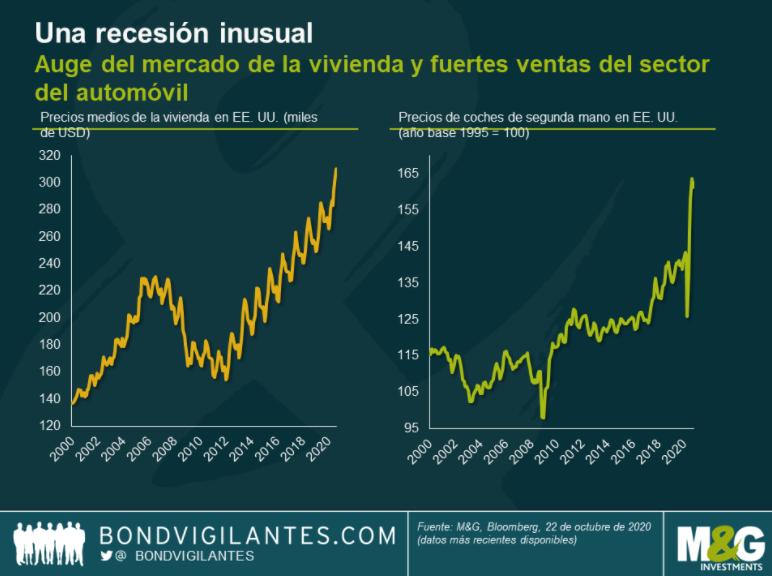 mercado de la vivienda y fuertes ventas del sector del automóvil