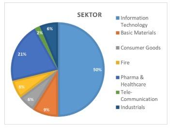Sector wertefinder