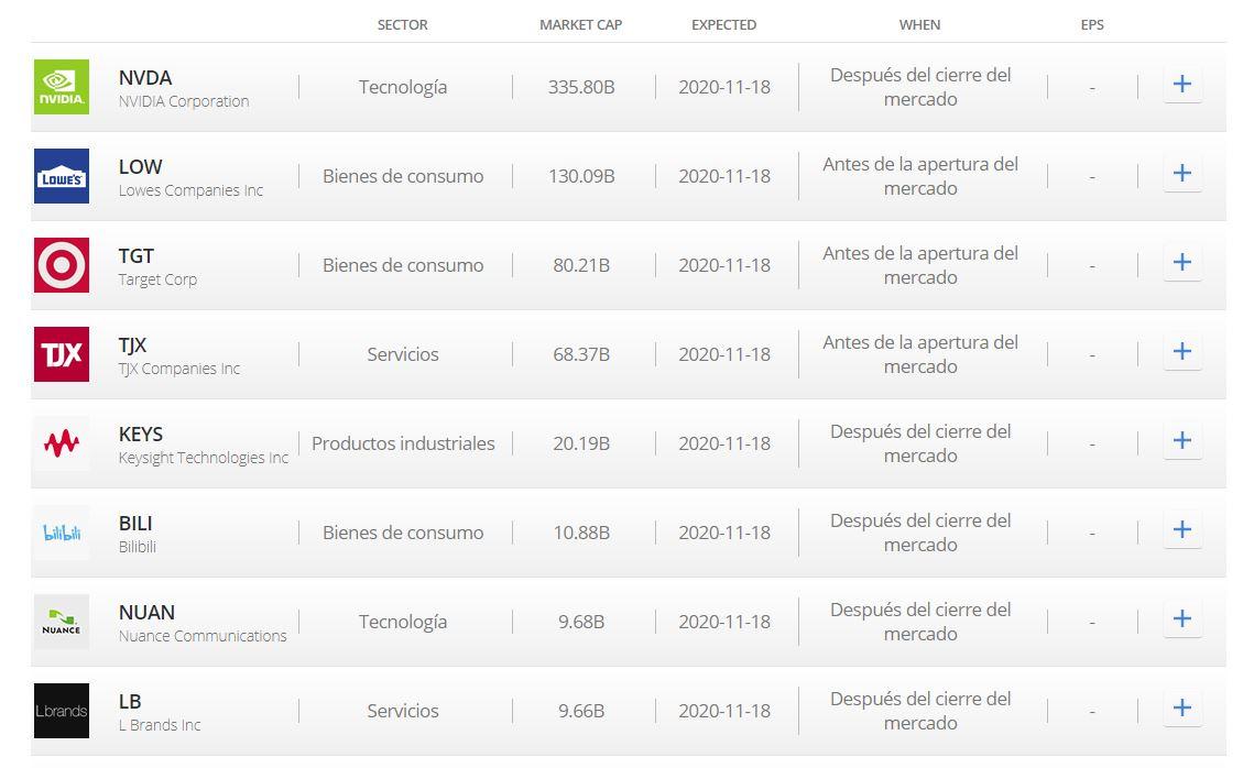 Calendario de resultados de eToro
