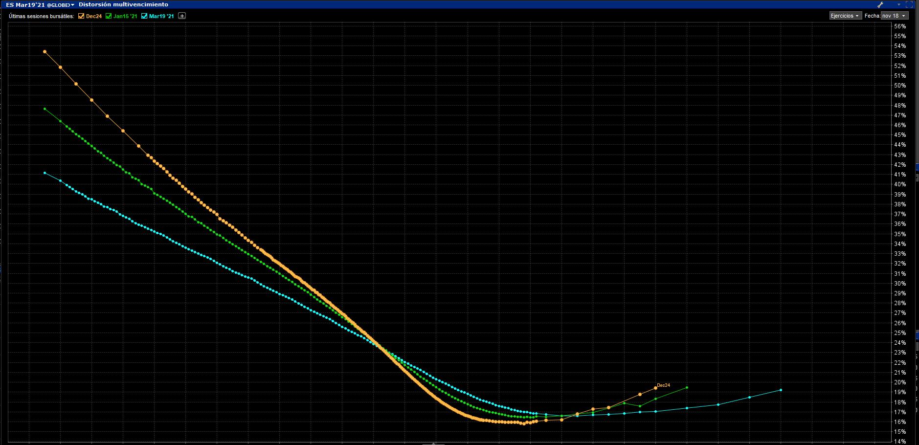 Skew volatilidad ES SP500