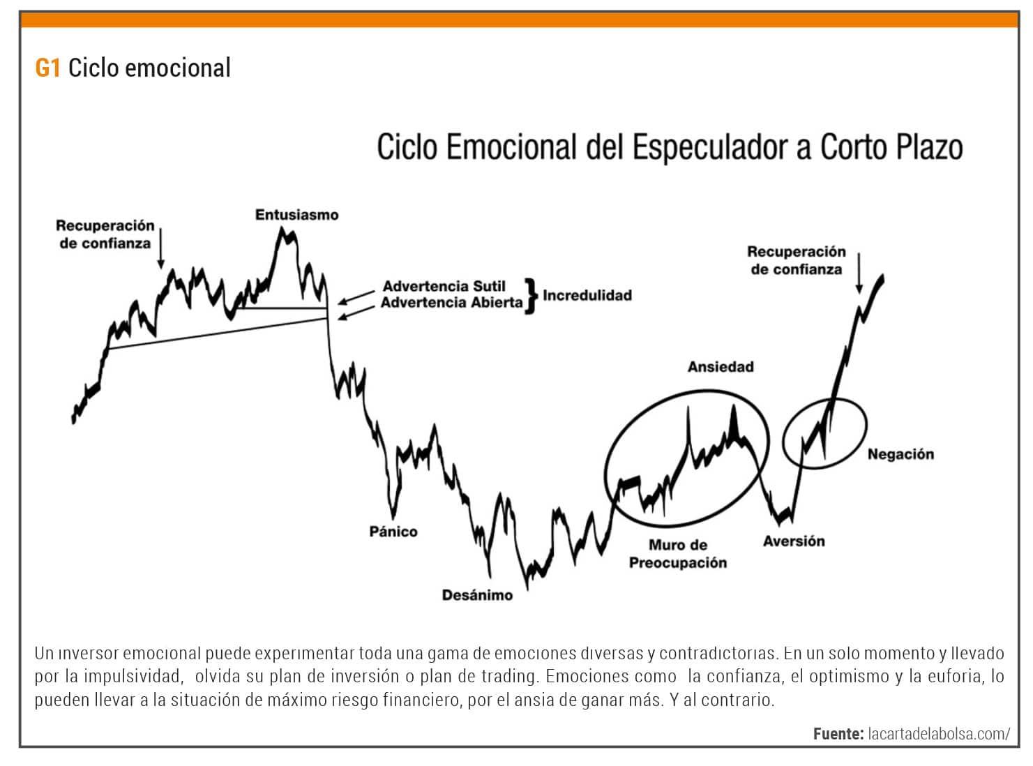 ciclo emocional