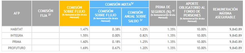 comisiones-afp-peru-2020