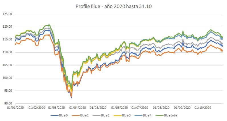 Rentabilidad Blue 2020