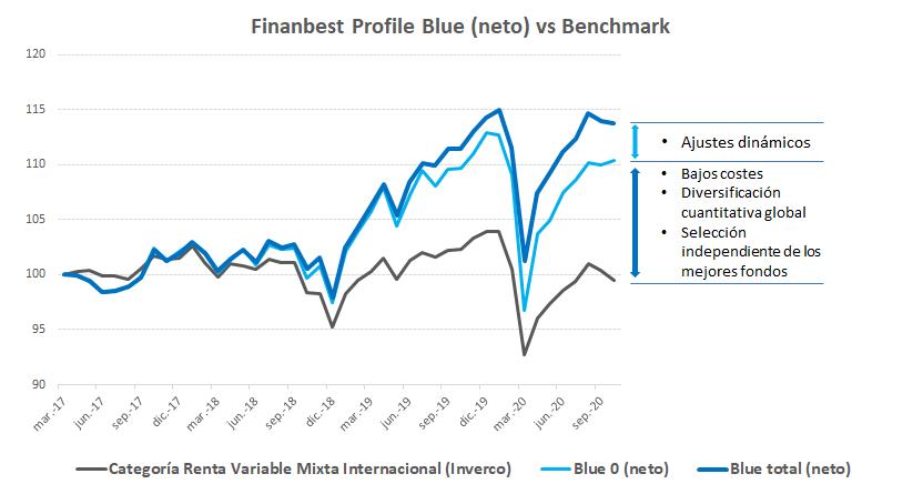 Rentabilidad blue desde inicio