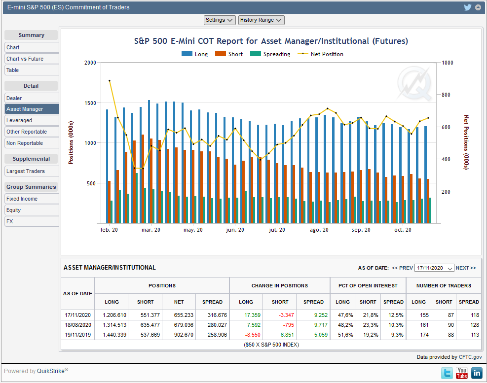 COT ASSET MANAGED SP500