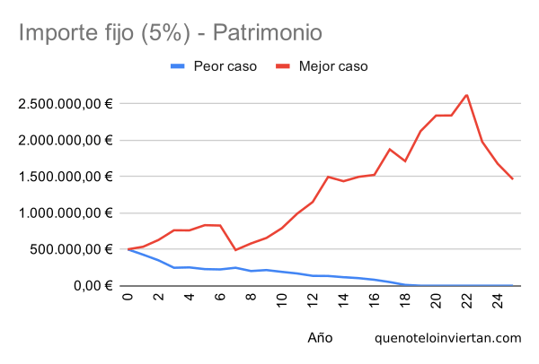 Gráfico de líneas con la evolución del gasto empleando una estrategia de importe fijo en dos escenarios diferentes