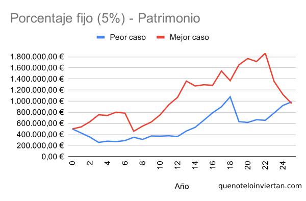 Gráfico de líneas con la evolución de la cartera empleando una estrategia de porcentaje fijo en dos escenarios diferentes