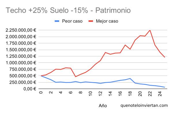 """Gráfico de líneas con la evolución de la cartera empleando una estrategia """"Cielo y Suelo"""" con bandas +25% y -10% en dos escenarios diferentes"""