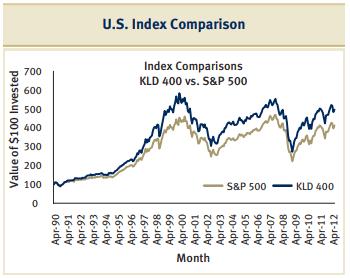 US Index Comparison