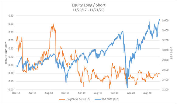 equity long short