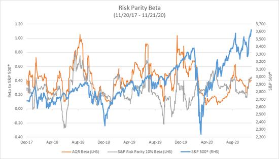 Risk parity beta