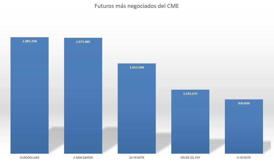 Futuros más negociados en CME