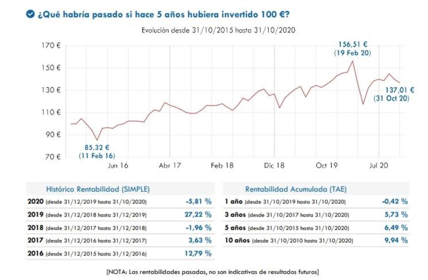 Ibercaja Pensiones Bolsa USA
