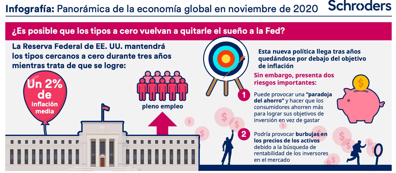 infografía noviembre: FEd tipos negativos