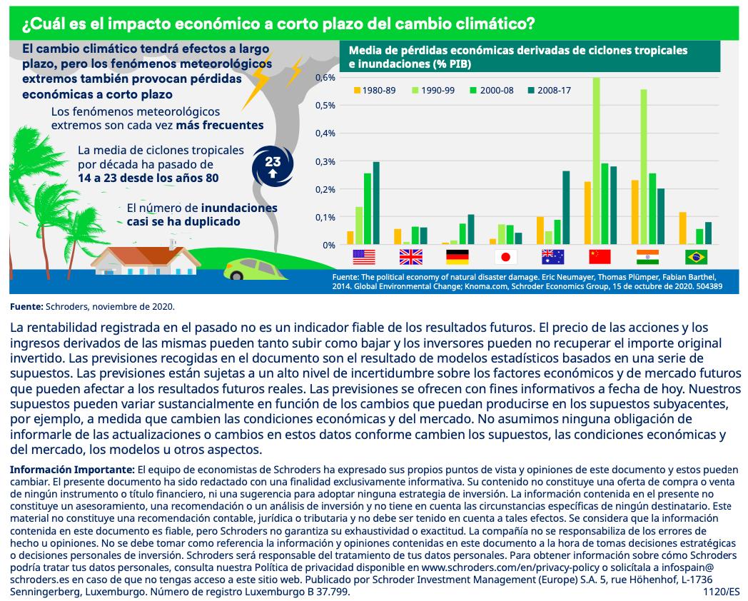 Infografía Noviembre: impacto económico a corto plazo del cambio climáticos