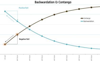 Contango y Backwardation Negative Roll