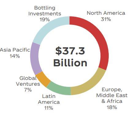 Ventas por geografía de Coca-Cola