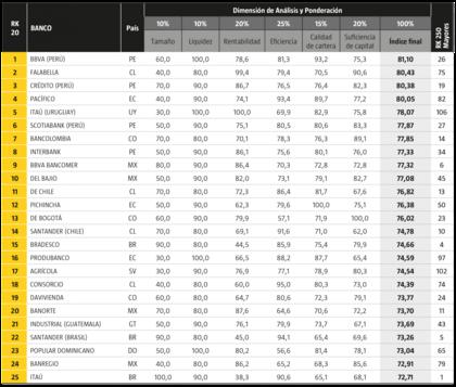 Ranking de los 25 mejores bancos América Economía Intelligence