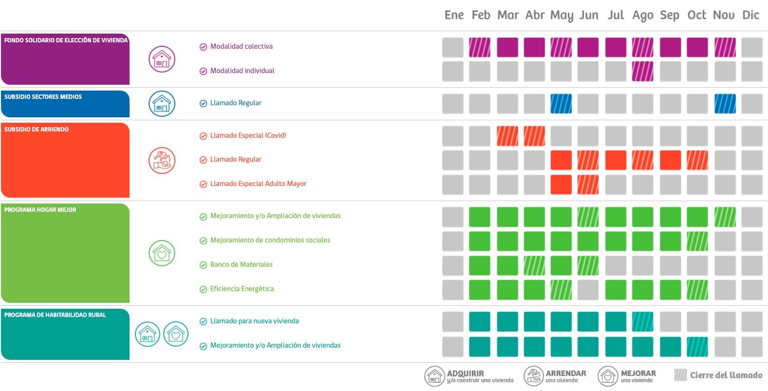 Subsidio habitacional 2021: Fecha postulación