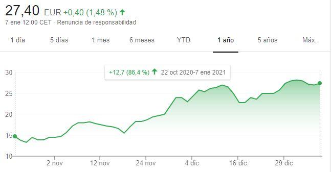 Gráfico de las acciones de Cuatroochenta