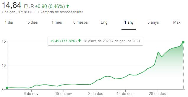 Gráfico de las acciones de Soltec