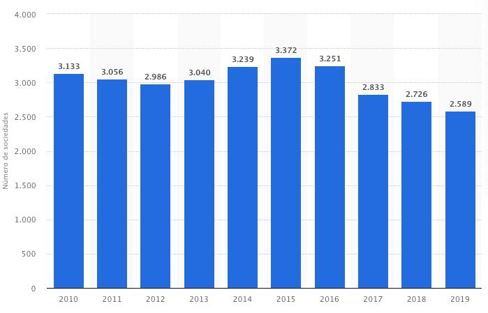 número de SICAV en España
