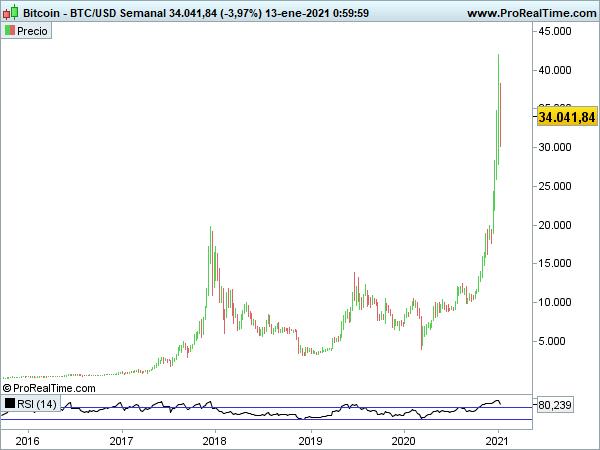 dovrei investire in bitcoin 2021