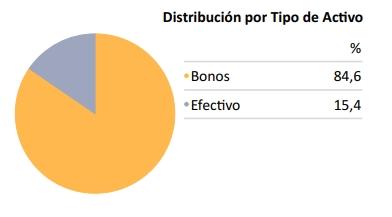 Distribución de los activos en el fondo Mapfre AM Global Bond Fund