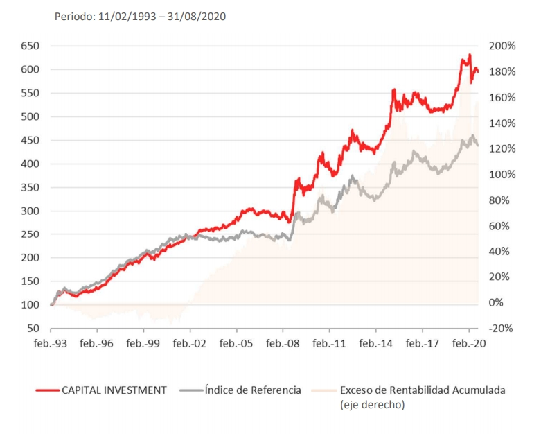 Rentabilidad histórica del Mapfre AM Global Bond Fund