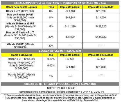 Escala de pagos Impuesto a la Renta: