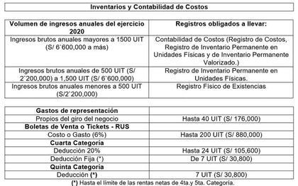 Impuesto a la renta 2021: Deducciones Impuesto a la Renta 2020