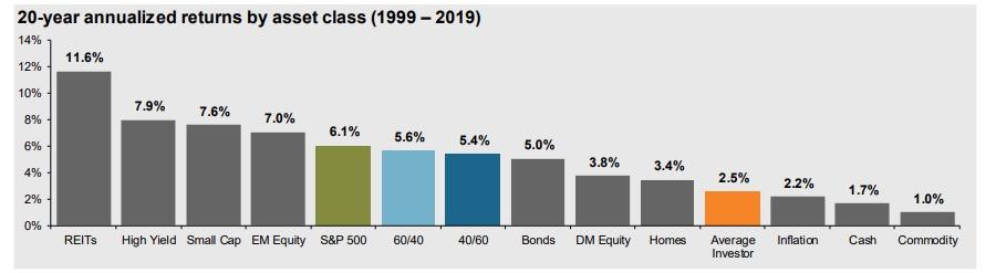 Return asset class
