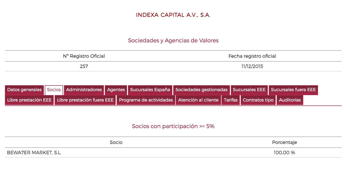 Accionistas Indexa