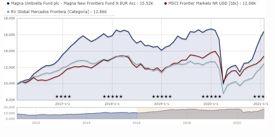 fondos mercados frontera: Magna New Frontiers Fund