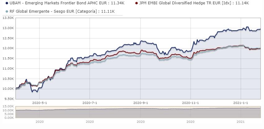 fondos de inversión mercados frontera: UBAM Emerging Markets Frontier Bond