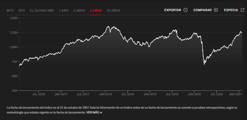 ETFs mercados frontera: índice S&P Select Frontier