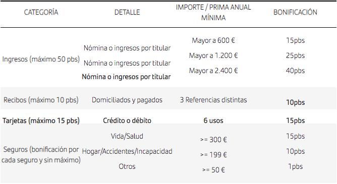 Hipoteca a tipo fijo online de Santander bonificaciones