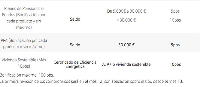 Hipoteca a tipo fijo online de Santander bonificaciones2