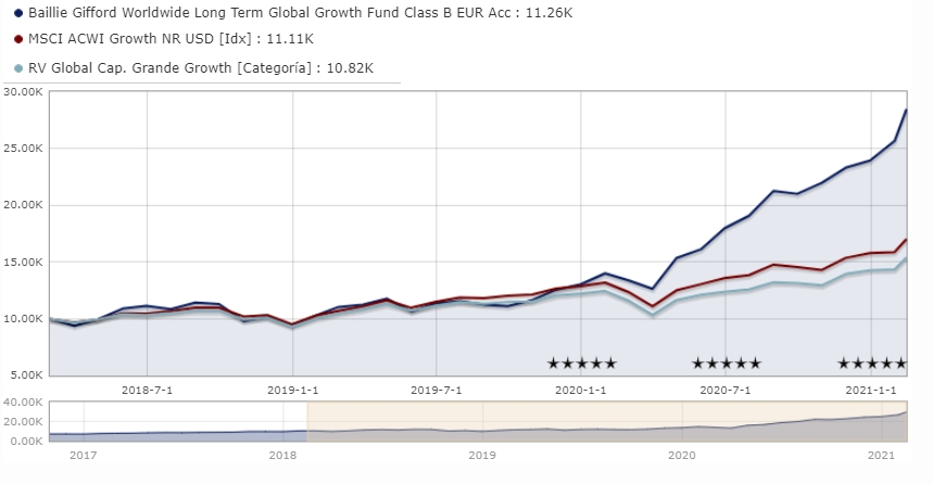 Baillie Gifford Worldwide Long Term Global Growth Fund