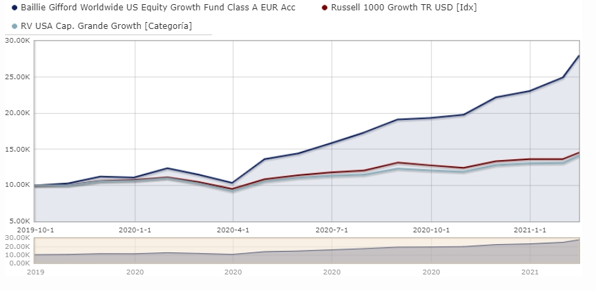 Baillie Gifford Worldwide US Equity Growth