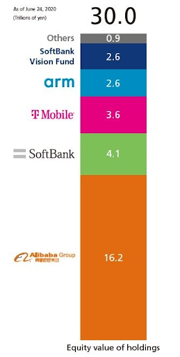 Softbank Value holdings