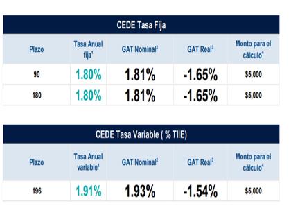 Mejores depósitos: CEDEs de Bancomer
