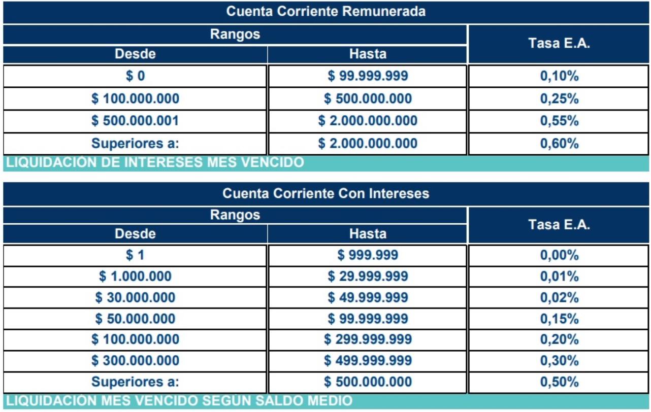 BBVA: tasas y tarifas cuentas