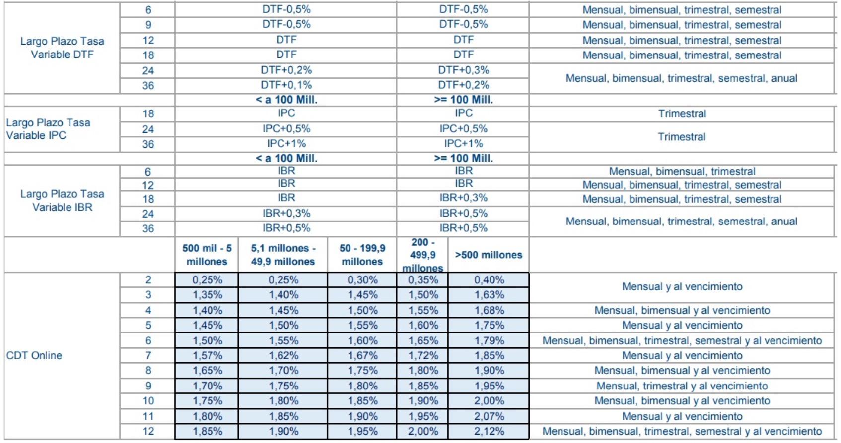 tasas del CDT del Banco BBVA