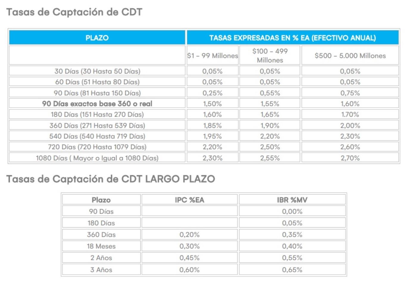 Tasas: CDT Banco de Occidente