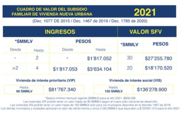 Subsidio Familiar de Vivienda Colsubsidio: Valores del Subsidio