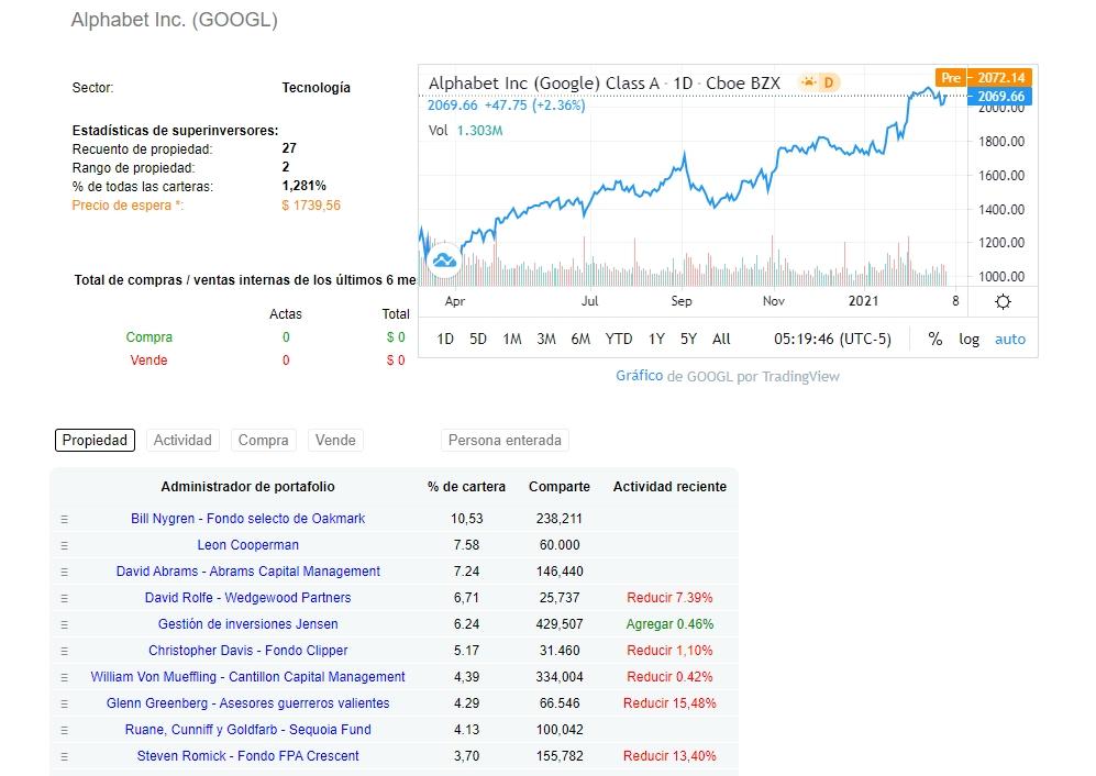 dataroma.com: acciones de Google