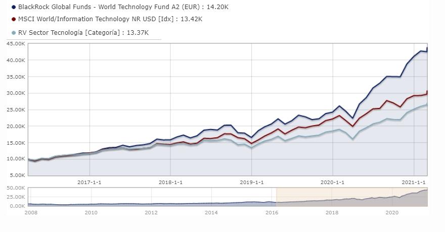 BlackRock World Technology Fund A2 EUR