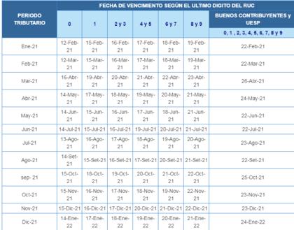 Cronograma de Obligaciones Mensuales - Ejercicio 2021